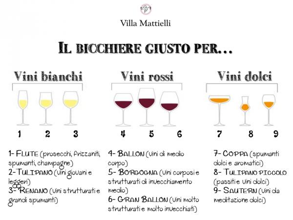 I Calici Da Degustazione : Come scegliere il bicchiere più adatto al vino villa